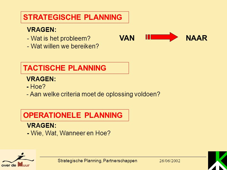 Strategische Planning, Partnerschappen