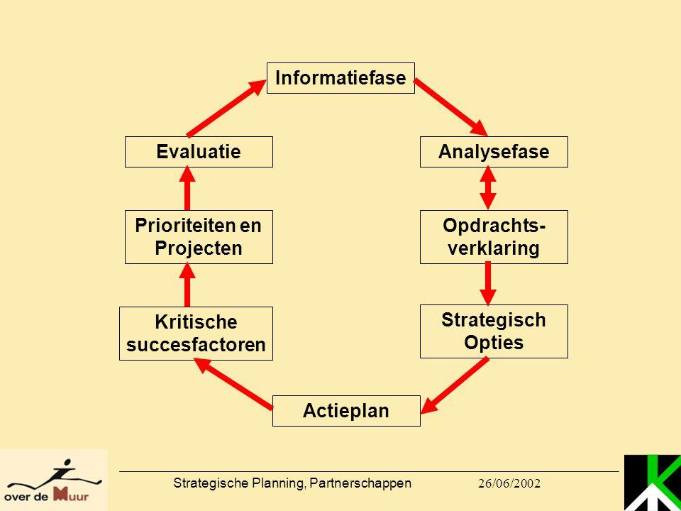 Prioriteiten en Projecten Opdrachts-verklaring