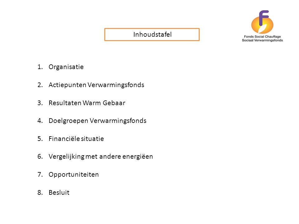 Inhoudstafel Organisatie. Actiepunten Verwarmingsfonds. Resultaten Warm Gebaar. Doelgroepen Verwarmingsfonds.