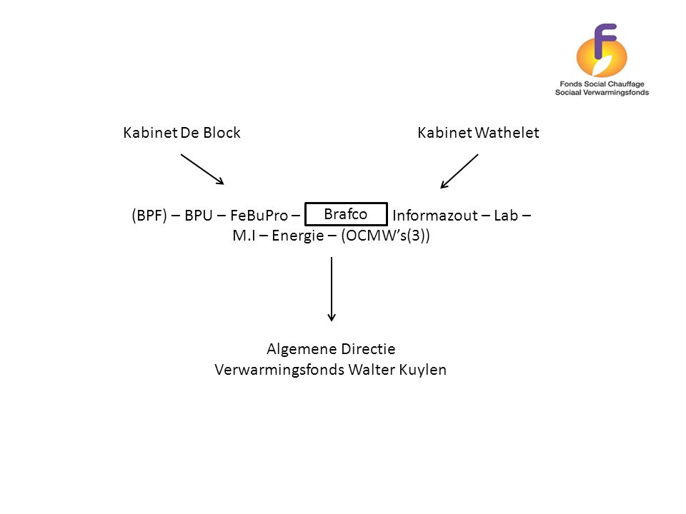 Verwarmingsfonds Walter Kuylen