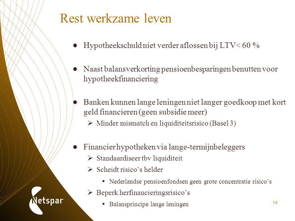 Rest werkzame leven Hypotheekschuld niet verder aflossen bij LTV< 60 %