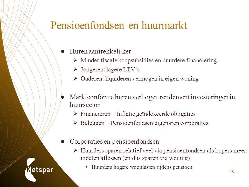 Pensioenfondsen en huurmarkt