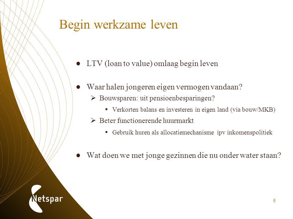 Begin werkzame leven LTV (loan to value) omlaag begin leven