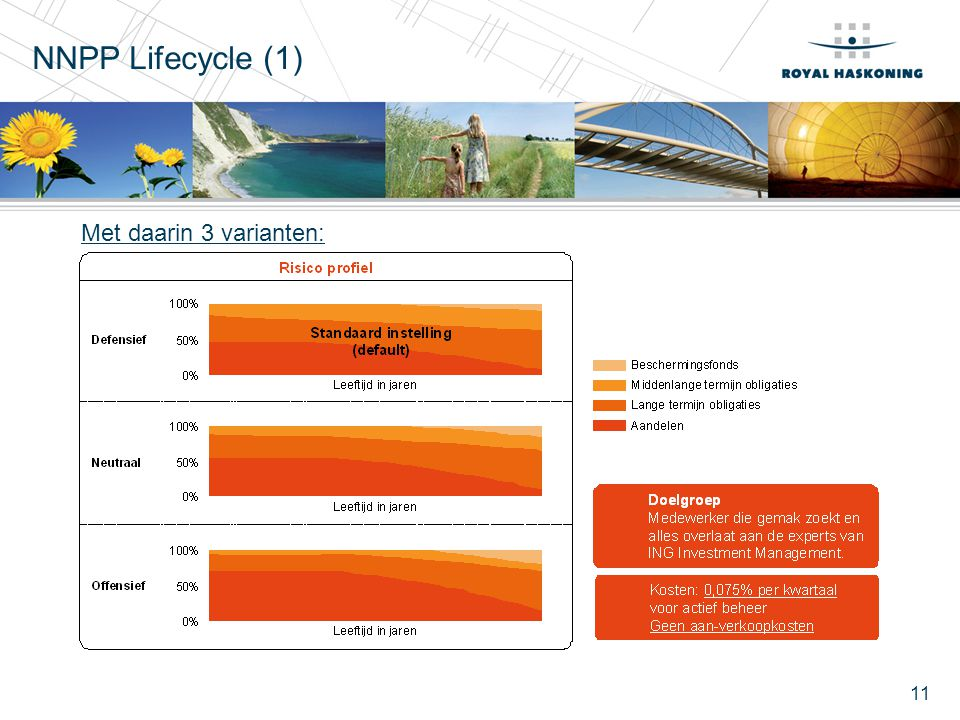 NNPP Lifecycle (1) Met daarin 3 varianten:
