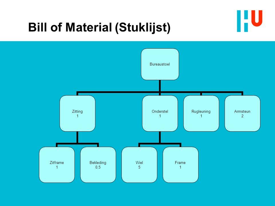 Bill of Material (Stuklijst)