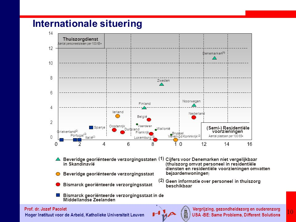 Internationale situering