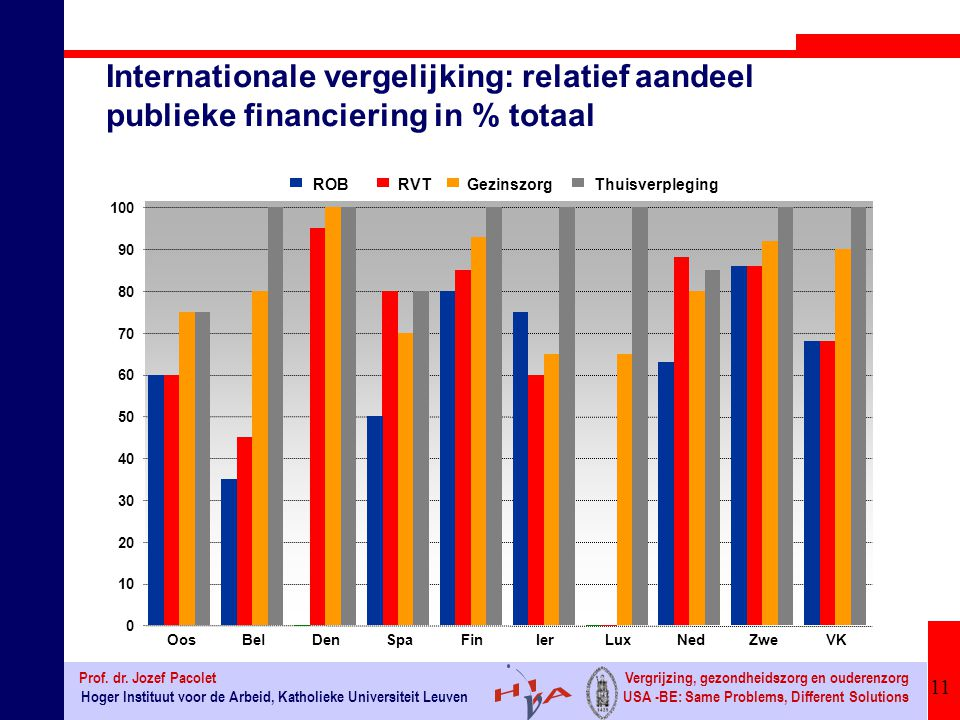 Internationale vergelijking: relatief aandeel publieke financiering in % totaal