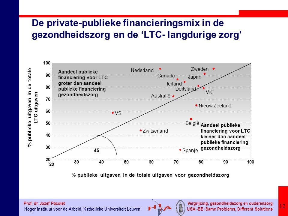 % publieke uitgaven in de totale LTC uitgaven