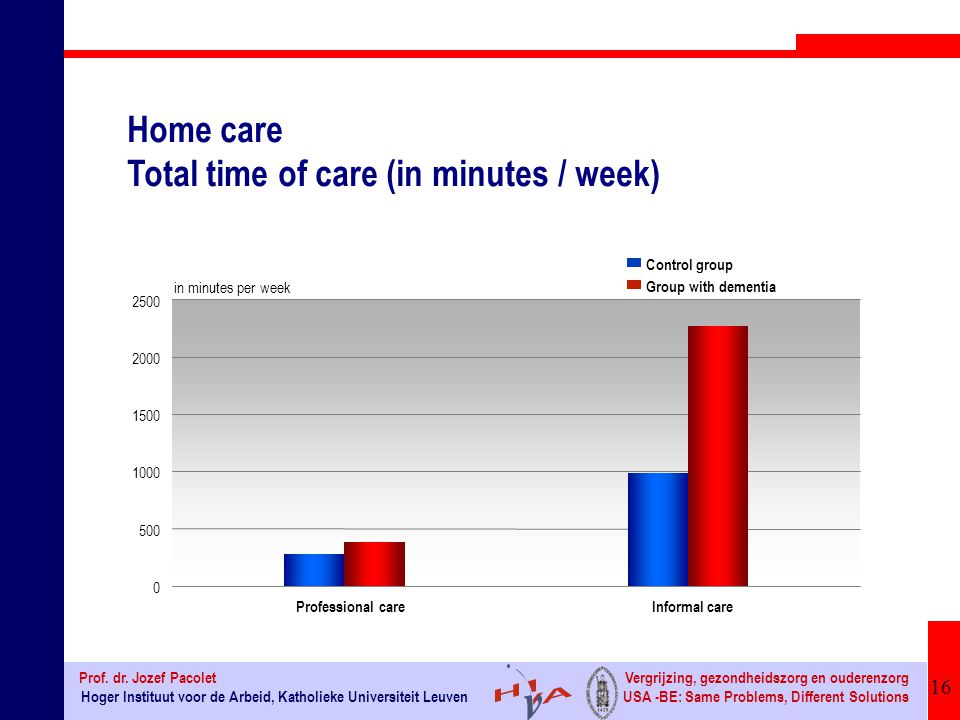 Home care Total time of care (in minutes / week)