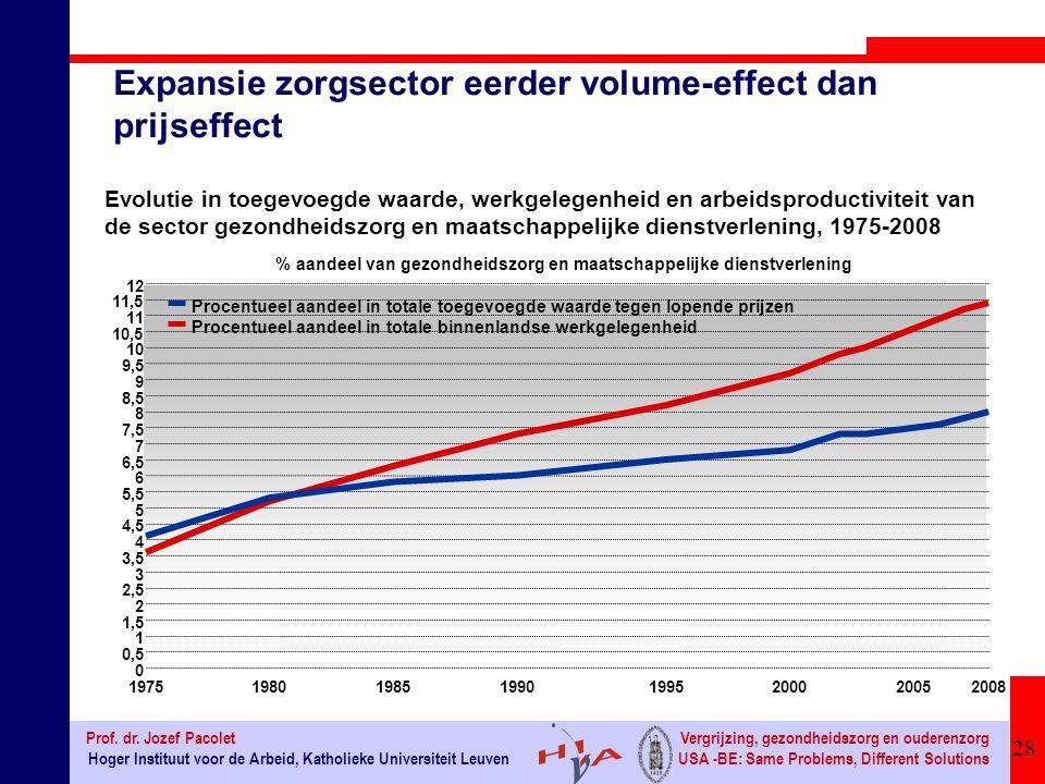 Expansie zorgsector eerder volume-effect dan prijseffect