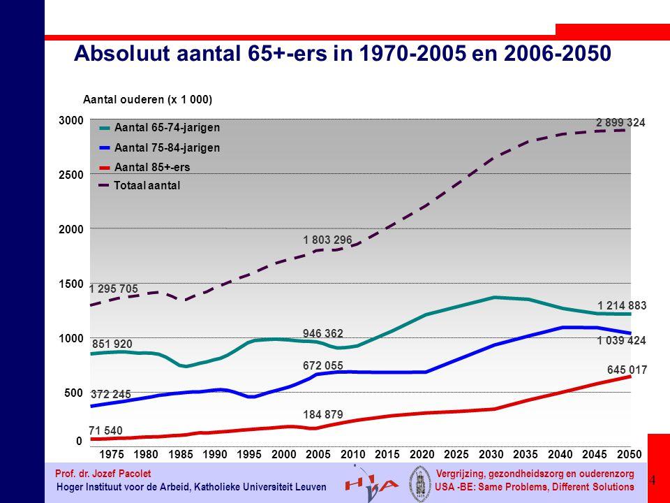 Absoluut aantal 65+-ers in 1970-2005 en 2006-2050