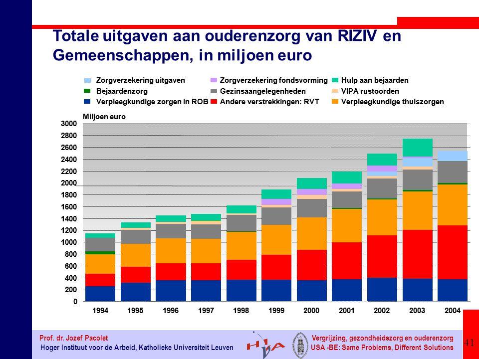 Totale uitgaven aan ouderenzorg van RIZIV en
