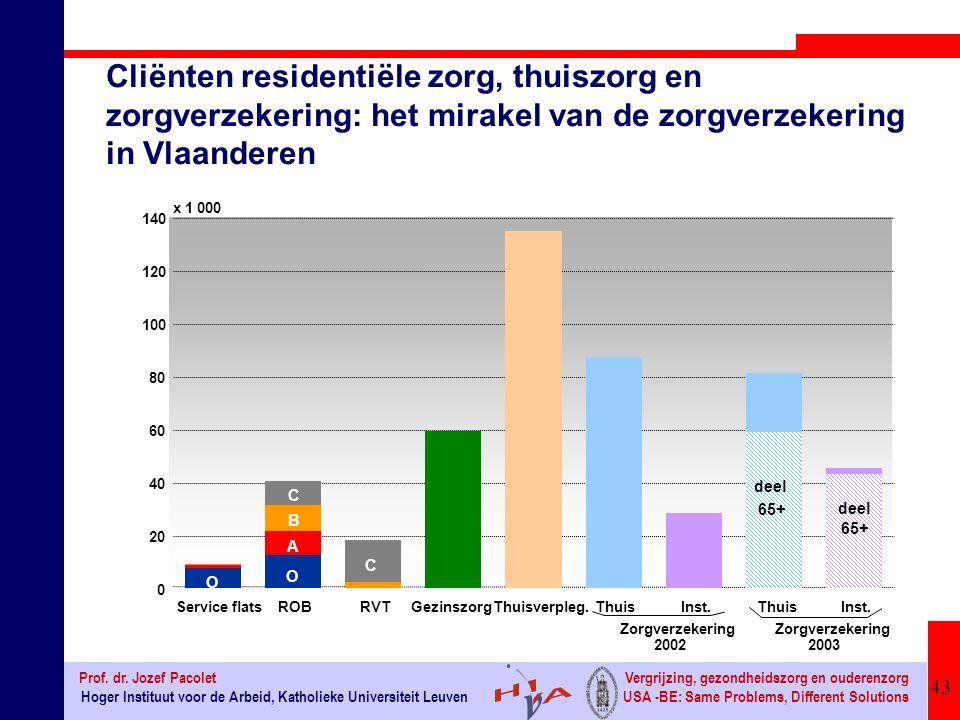 Cliënten residentiële zorg, thuiszorg en zorgverzekering: het mirakel van de zorgverzekering in Vlaanderen