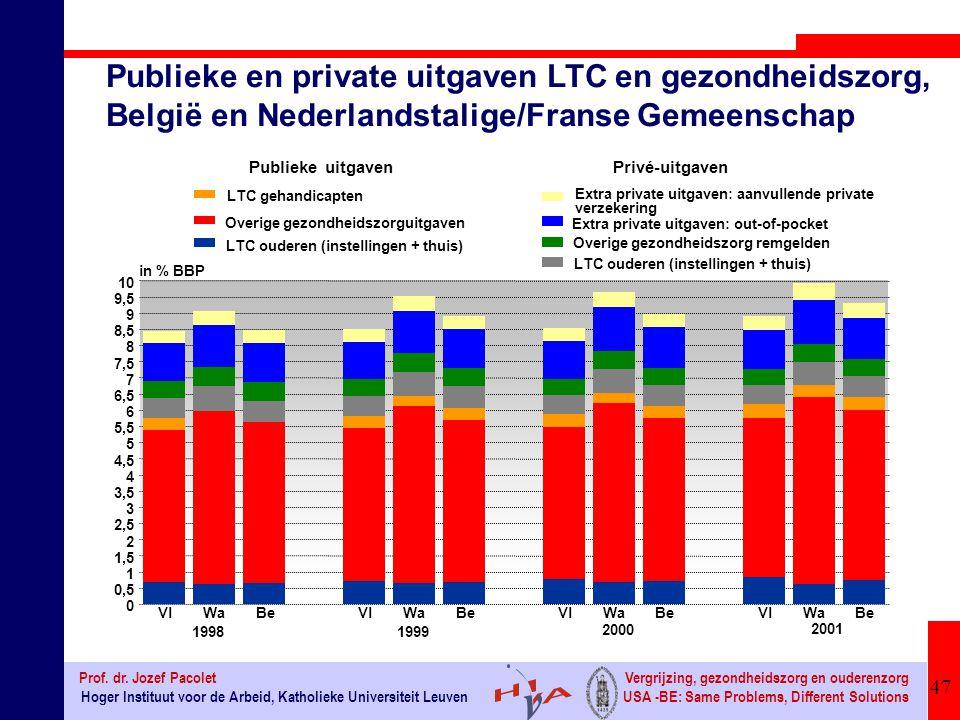 Publieke en private uitgaven LTC en gezondheidszorg, België en Nederlandstalige/Franse Gemeenschap