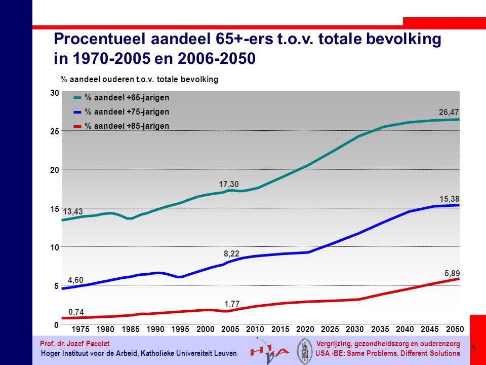 Procentueel aandeel 65+-ers t.o.v. totale bevolking