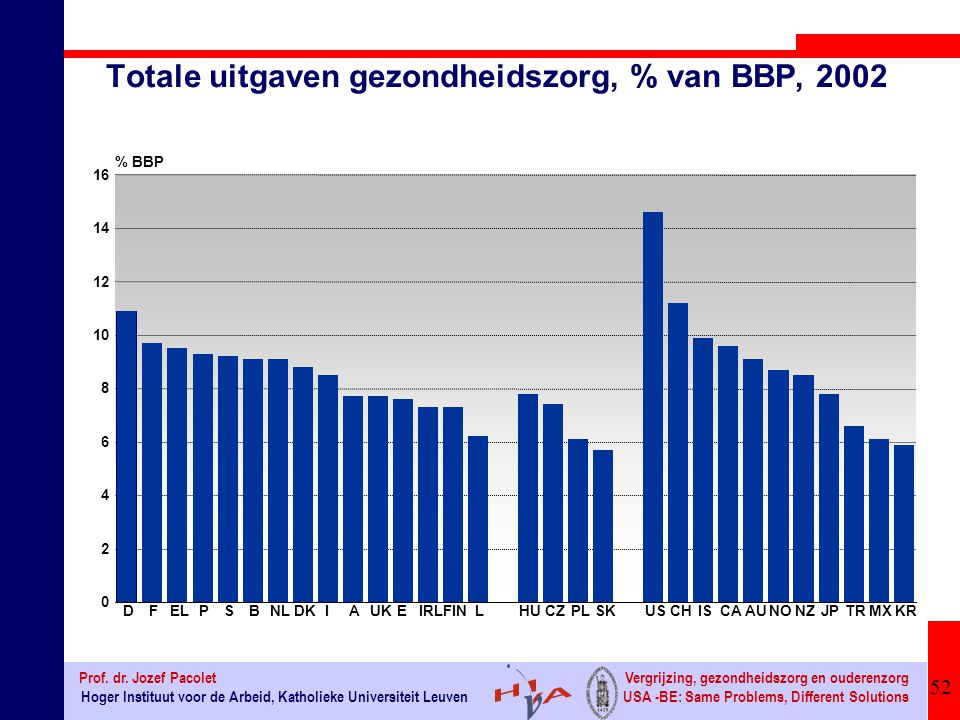 Totale uitgaven gezondheidszorg, % van BBP, 2002