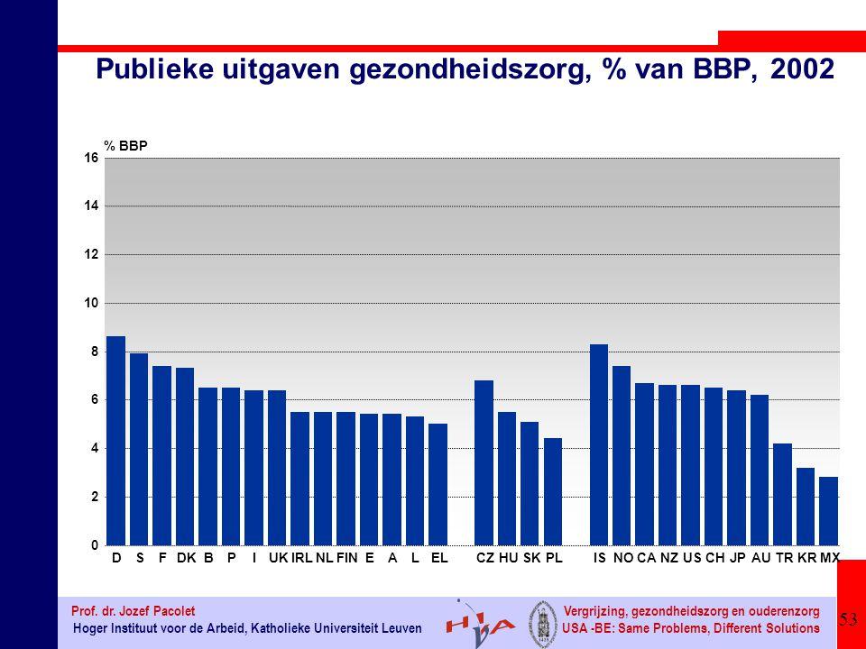 Publieke uitgaven gezondheidszorg, % van BBP, 2002