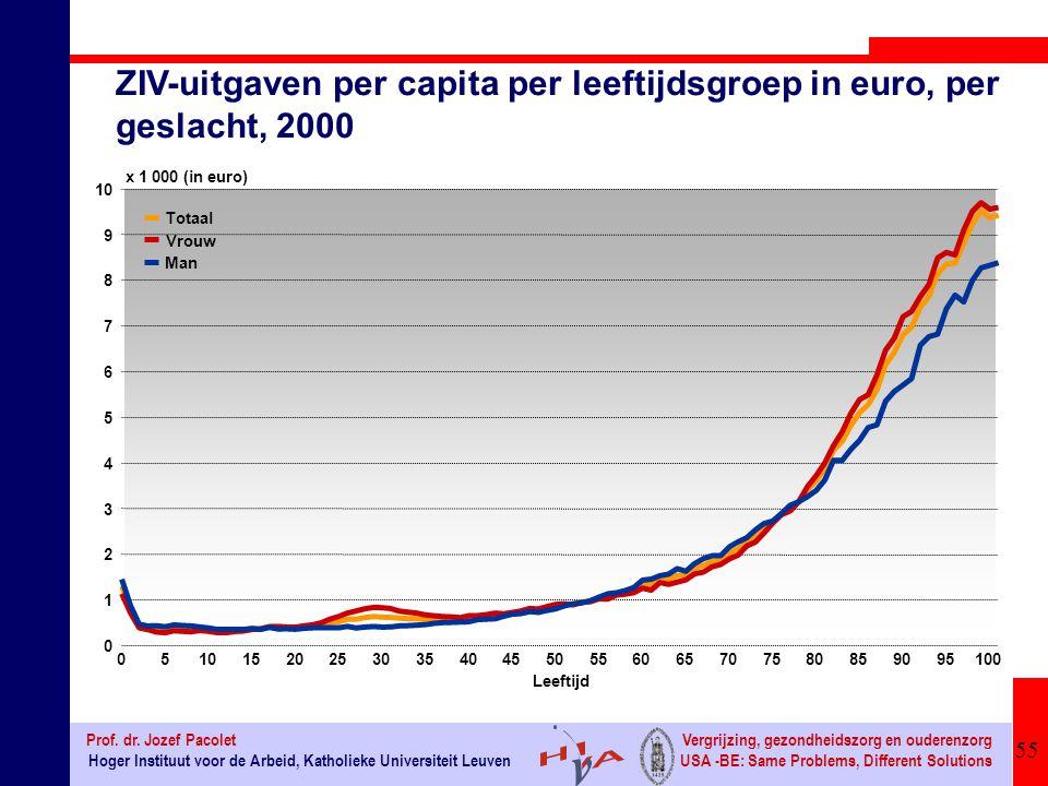 ZIV-uitgaven per capita per leeftijdsgroep in euro, per geslacht, 2000