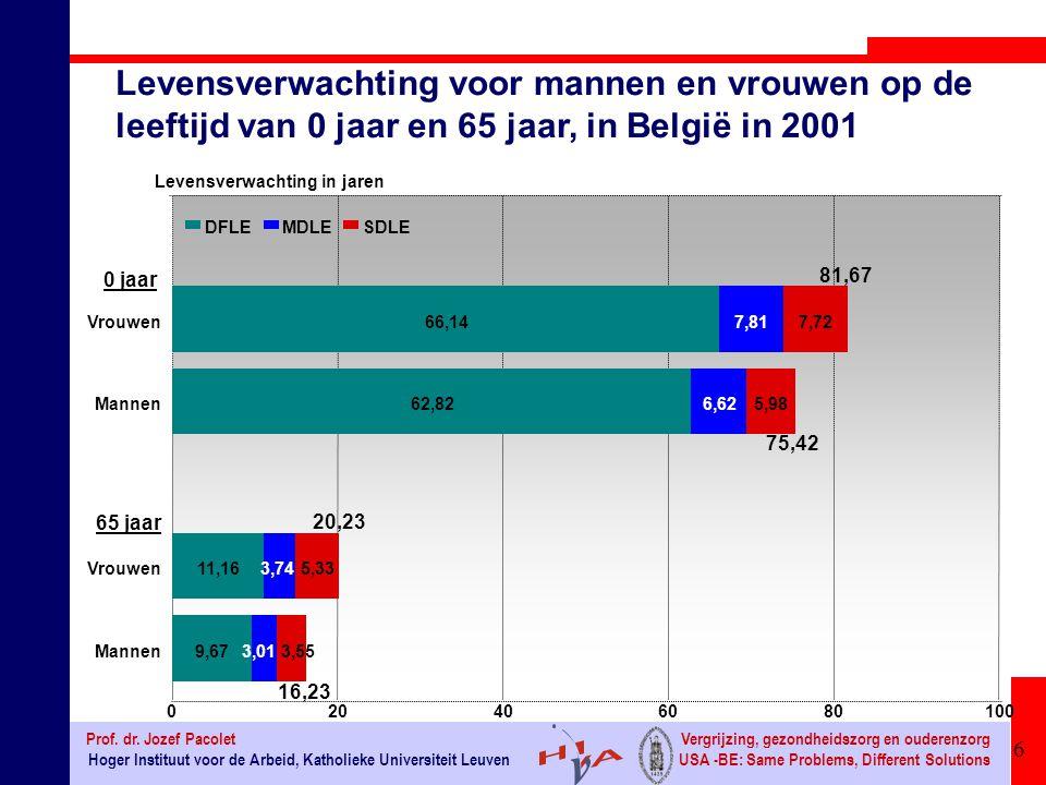 Levensverwachting voor mannen en vrouwen op de leeftijd van 0 jaar en 65 jaar, in België in 2001