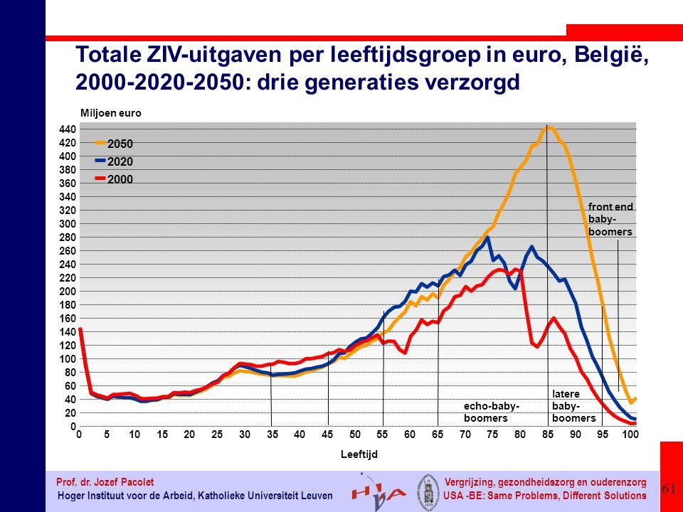 Totale ZIV-uitgaven per leeftijdsgroep in euro, België, 2000-2020-2050: drie generaties verzorgd