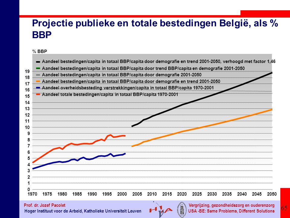 Projectie publieke en totale bestedingen België, als % BBP