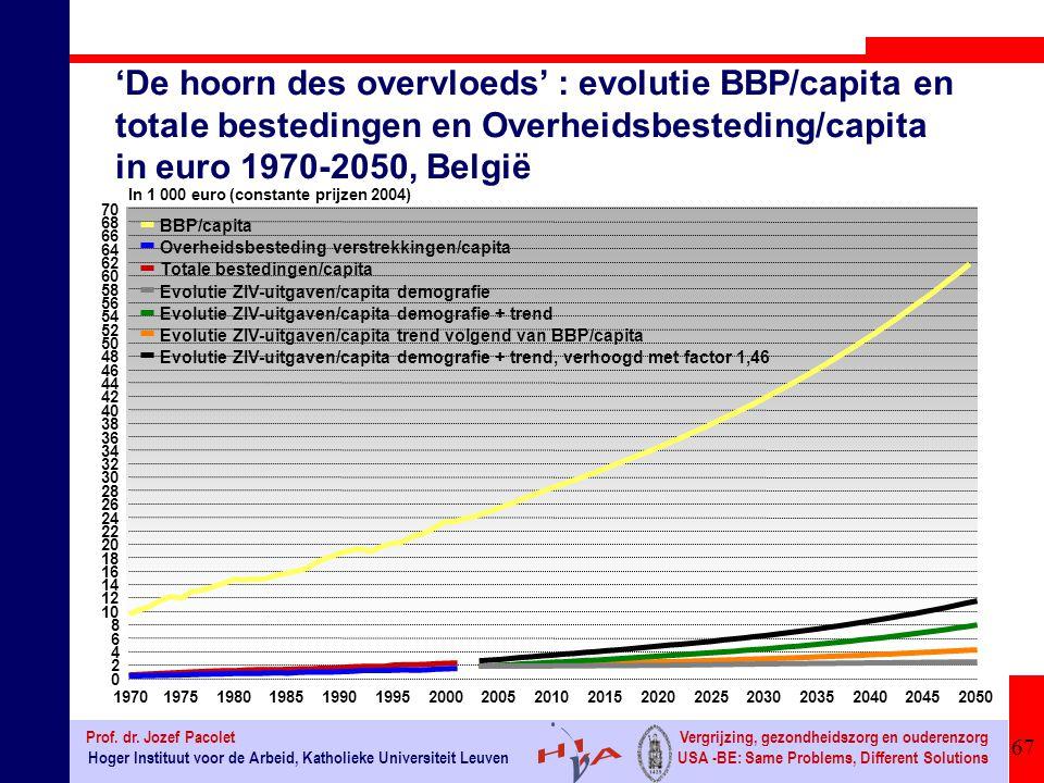 'De hoorn des overvloeds' : evolutie BBP/capita en totale bestedingen en Overheidsbesteding/capita in euro 1970-2050, België