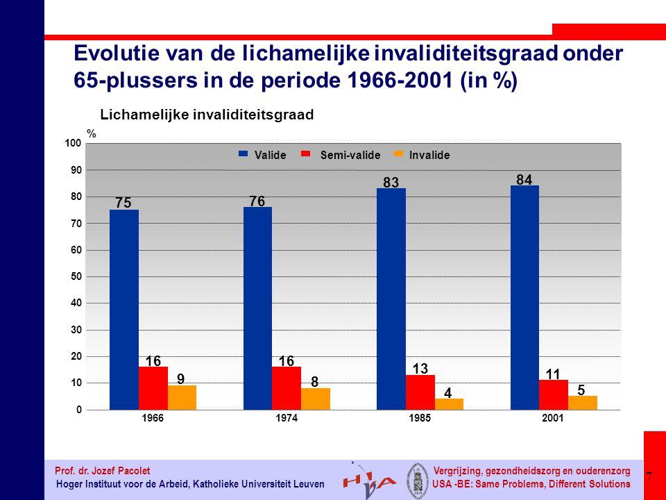 Evolutie van de lichamelijke invaliditeitsgraad onder 65-plussers in de periode 1966-2001 (in %)