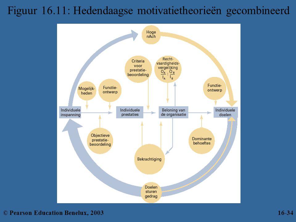Figuur 16.11: Hedendaagse motivatietheorieën gecombineerd