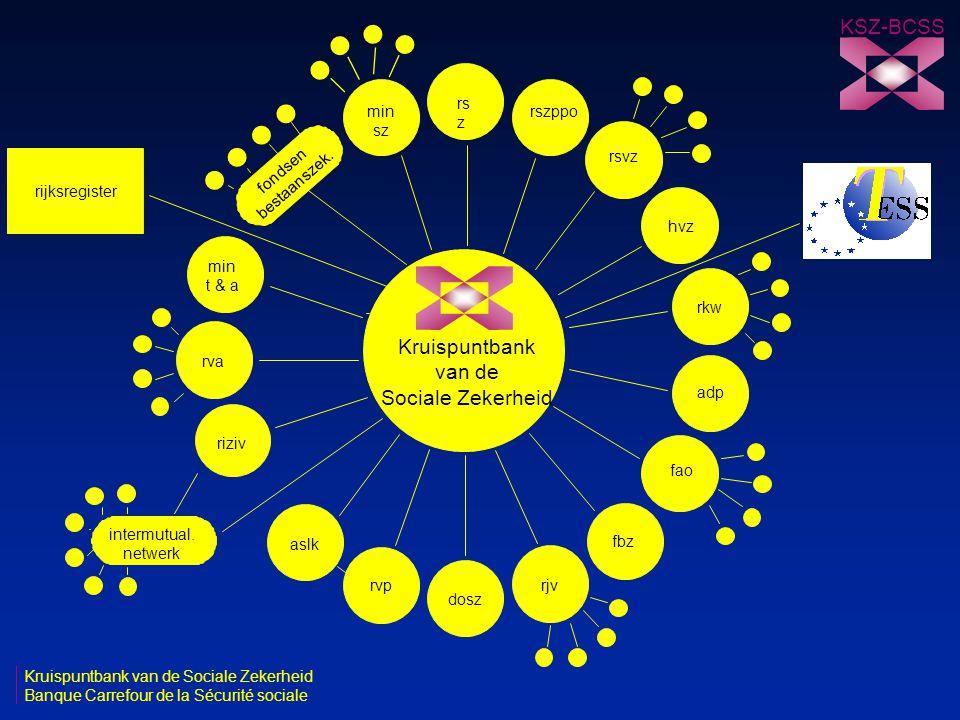 KSZ-BCSS Kruispuntbank van de Sociale Zekerheid rsz min sz rszppo