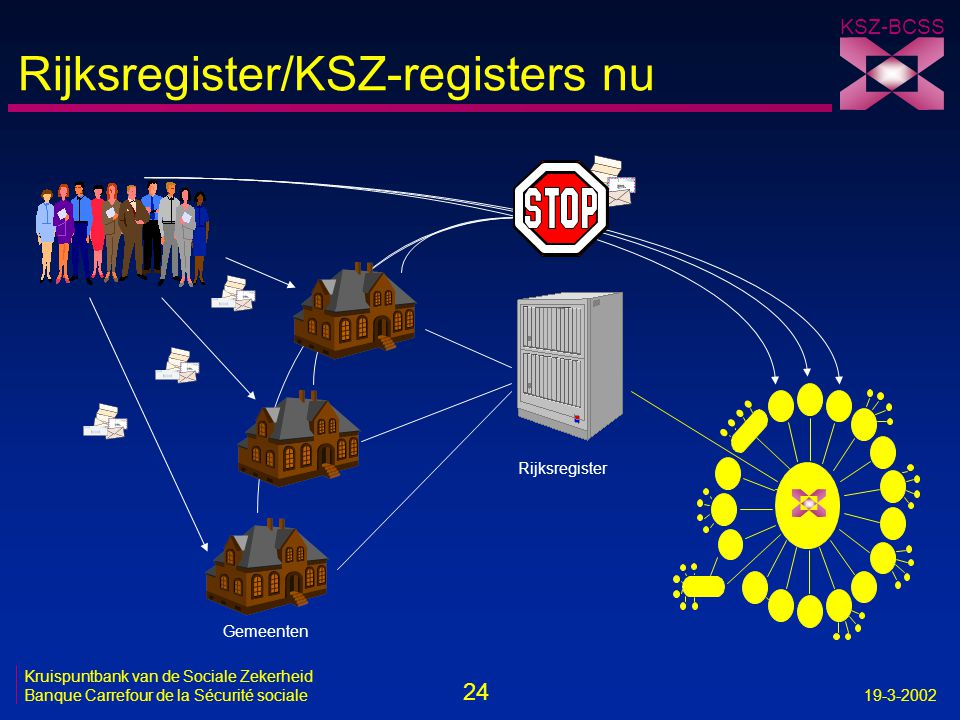 Rijksregister/KSZ-registers nu