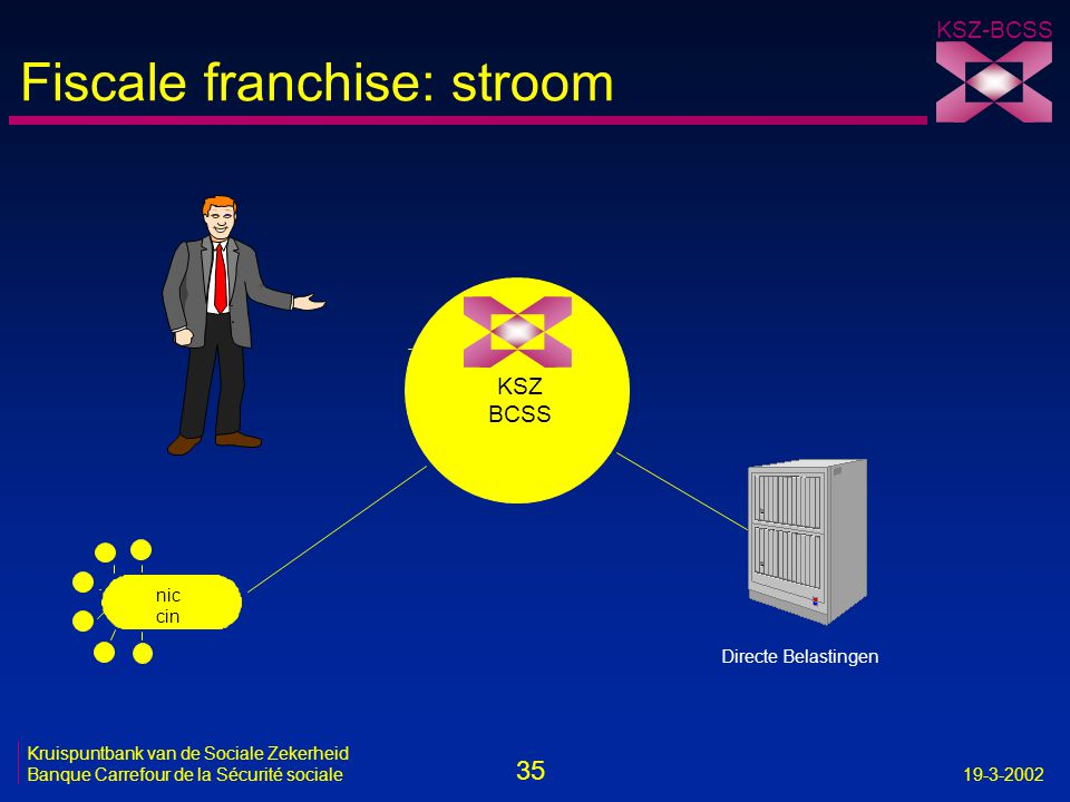 Fiscale franchise: stroom