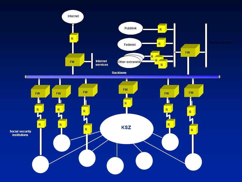 KSZ Internet Publilink R R Access servers Fedenet R FW R FW Internet