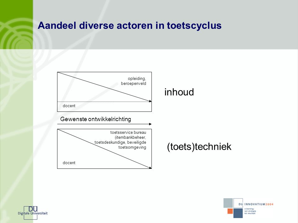 Aandeel diverse actoren in toetscyclus