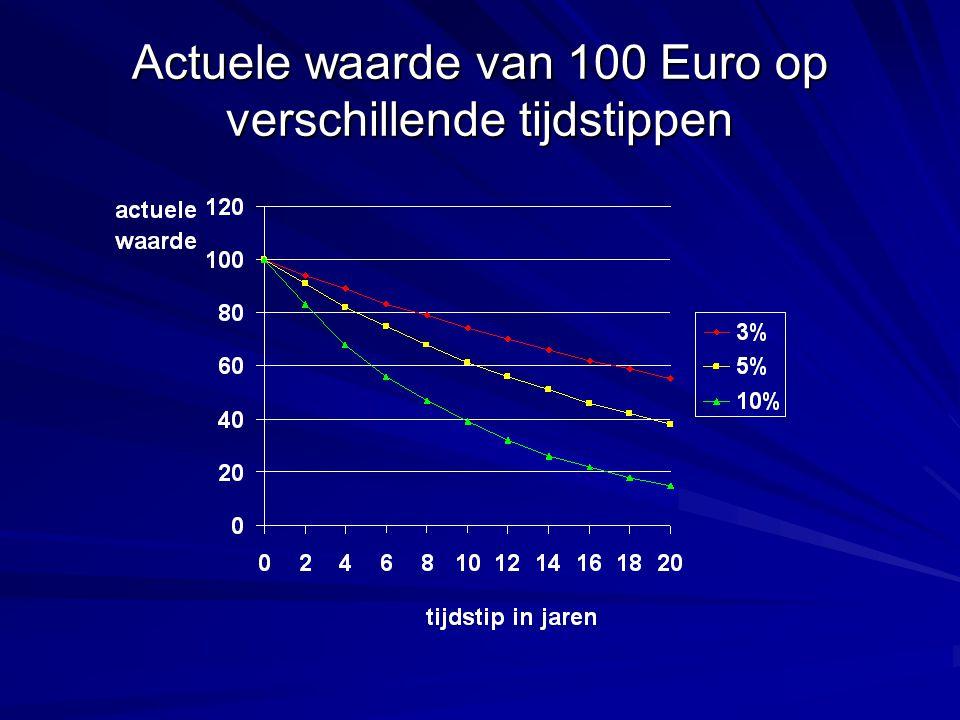 Actuele waarde van 100 Euro op verschillende tijdstippen