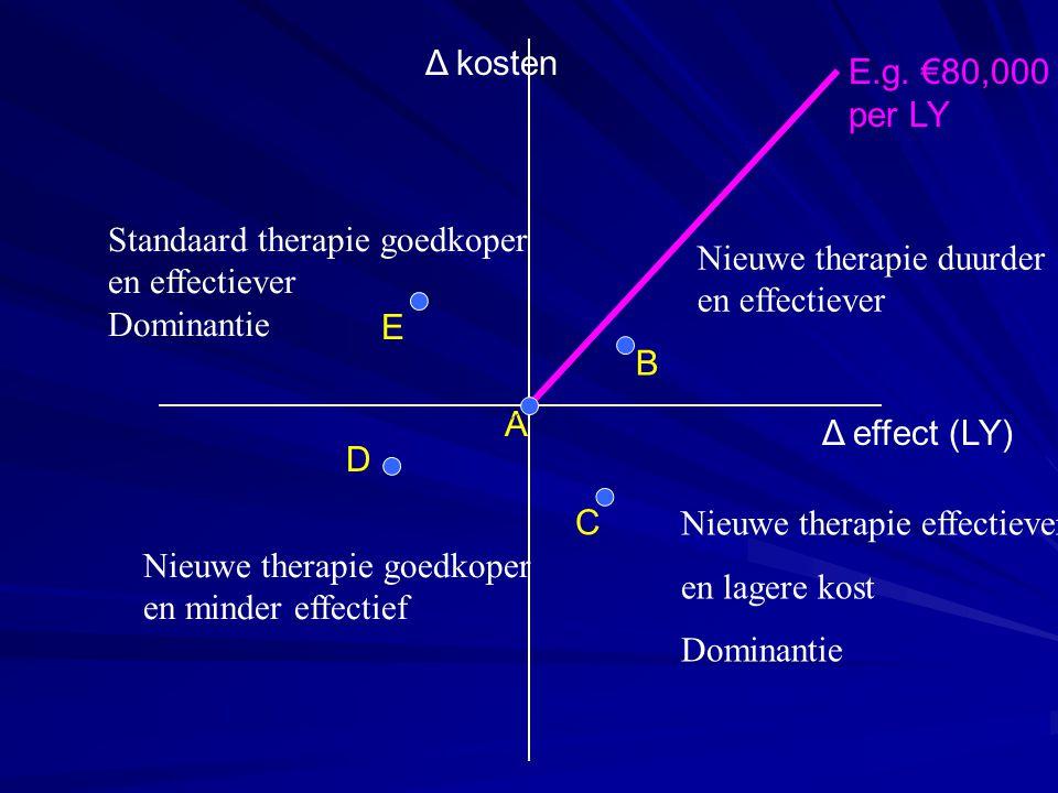 Δ kosten E.g. €80,000. per LY. Standaard therapie goedkoper. en effectiever. Dominantie. E. B.