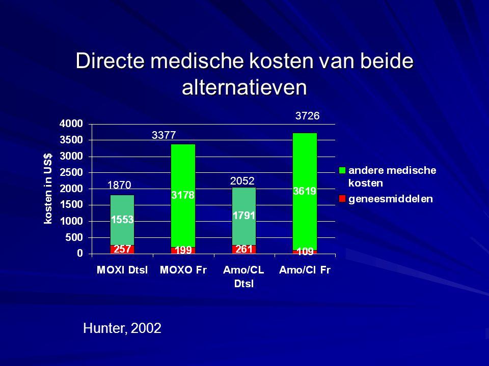 Directe medische kosten van beide alternatieven