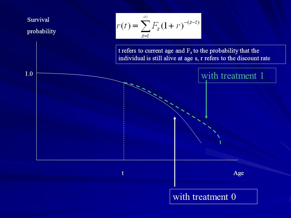 with treatment 1 with treatment 0 Survival probability