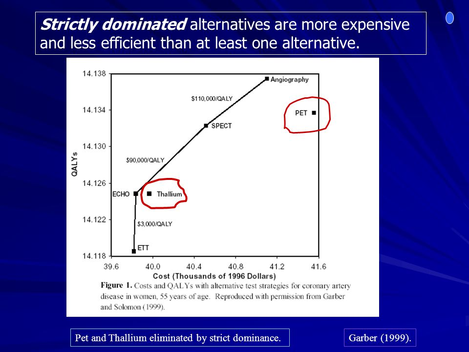 Strictly dominated alternatives are more expensive and less efficient than at least one alternative.