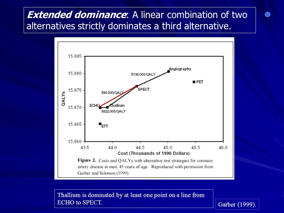 Extended dominance: A linear combination of two alternatives strictly dominates a third alternative.