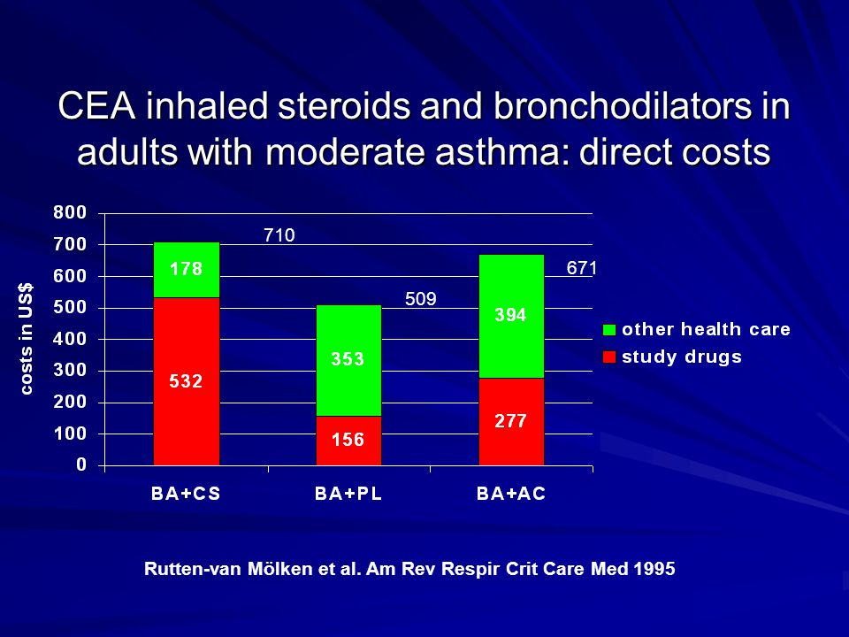 CEA inhaled steroids and bronchodilators in adults with moderate asthma: direct costs