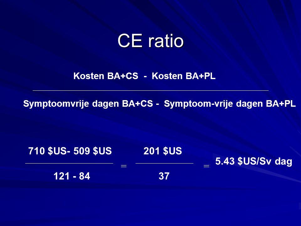 CE ratio 710 $US- 509 $US 201 $US 5.43 $US/Sv dag = = 121 - 84 37