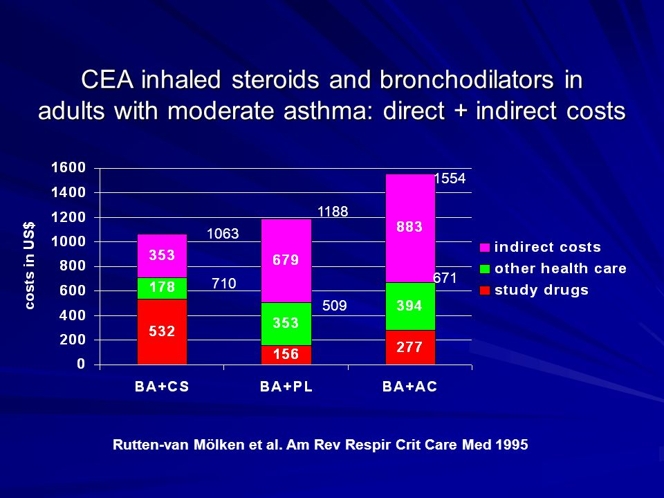 CEA inhaled steroids and bronchodilators in adults with moderate asthma: direct + indirect costs