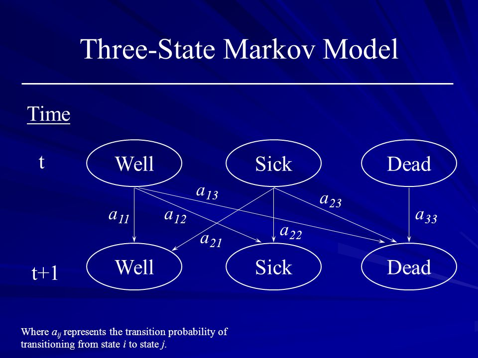 Three-State Markov Model