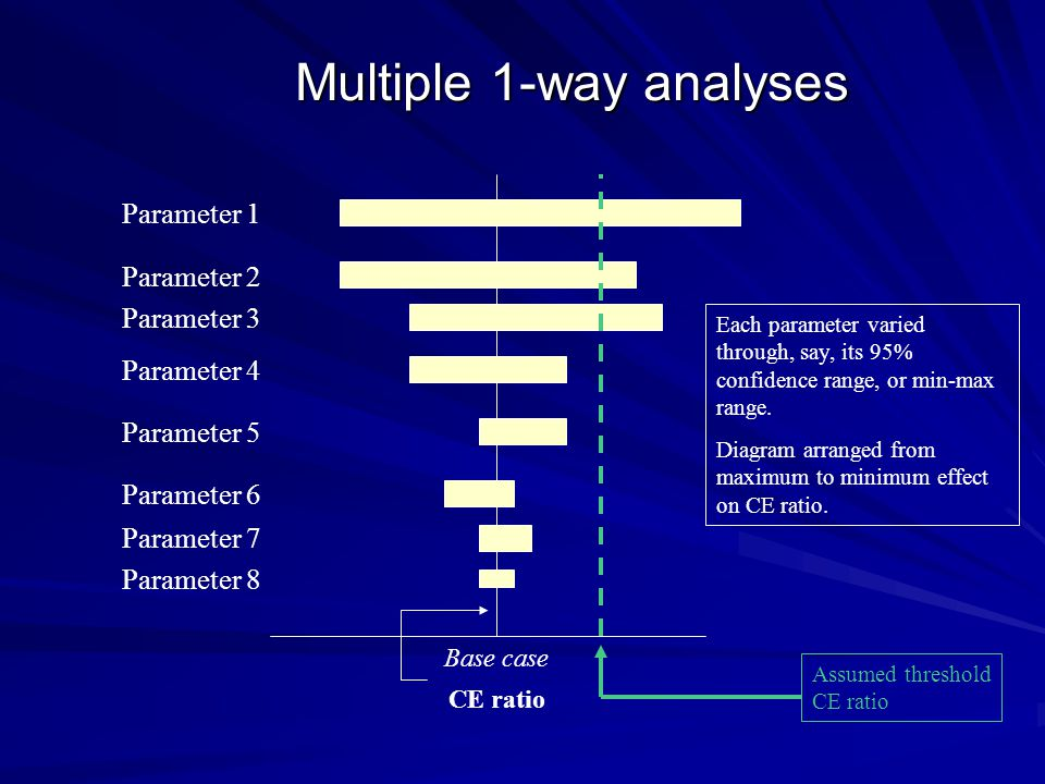 Multiple 1-way analyses