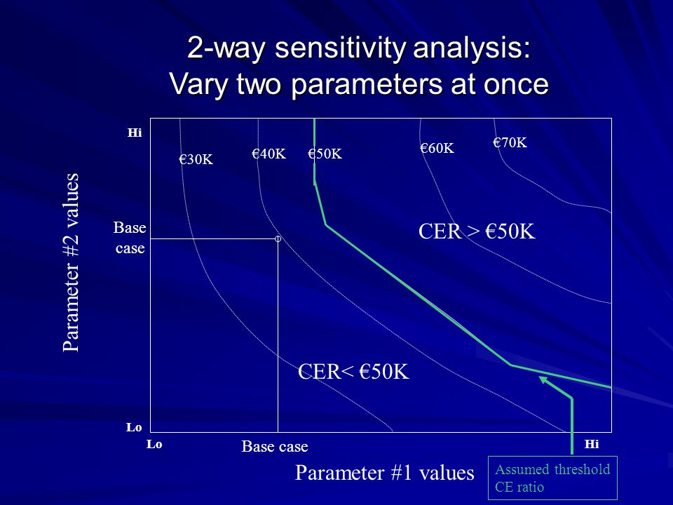 2-way sensitivity analysis: Vary two parameters at once