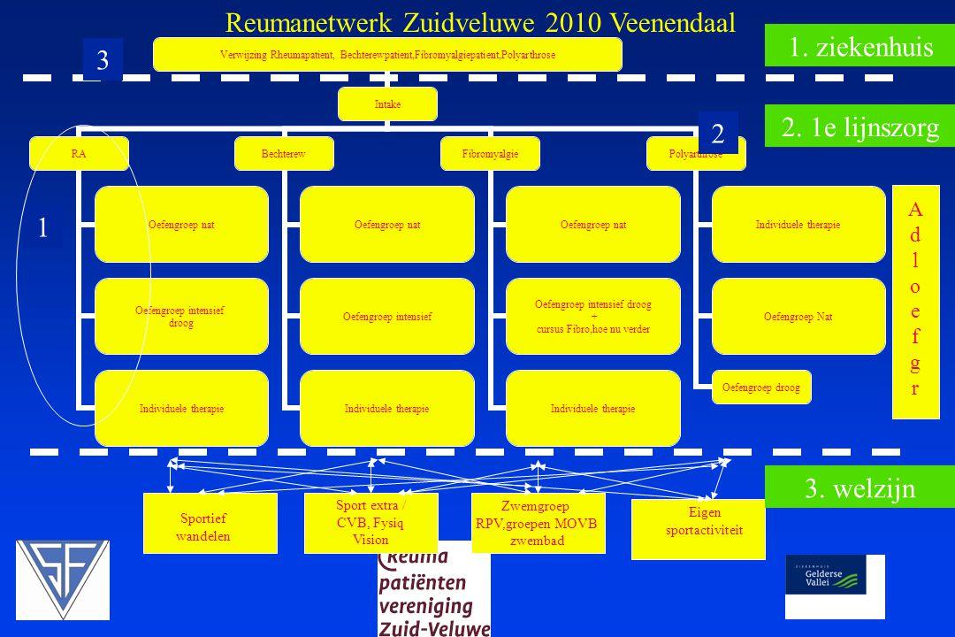 Reumanetwerk Zuidveluwe 2010 Veenendaal 1. ziekenhuis 3