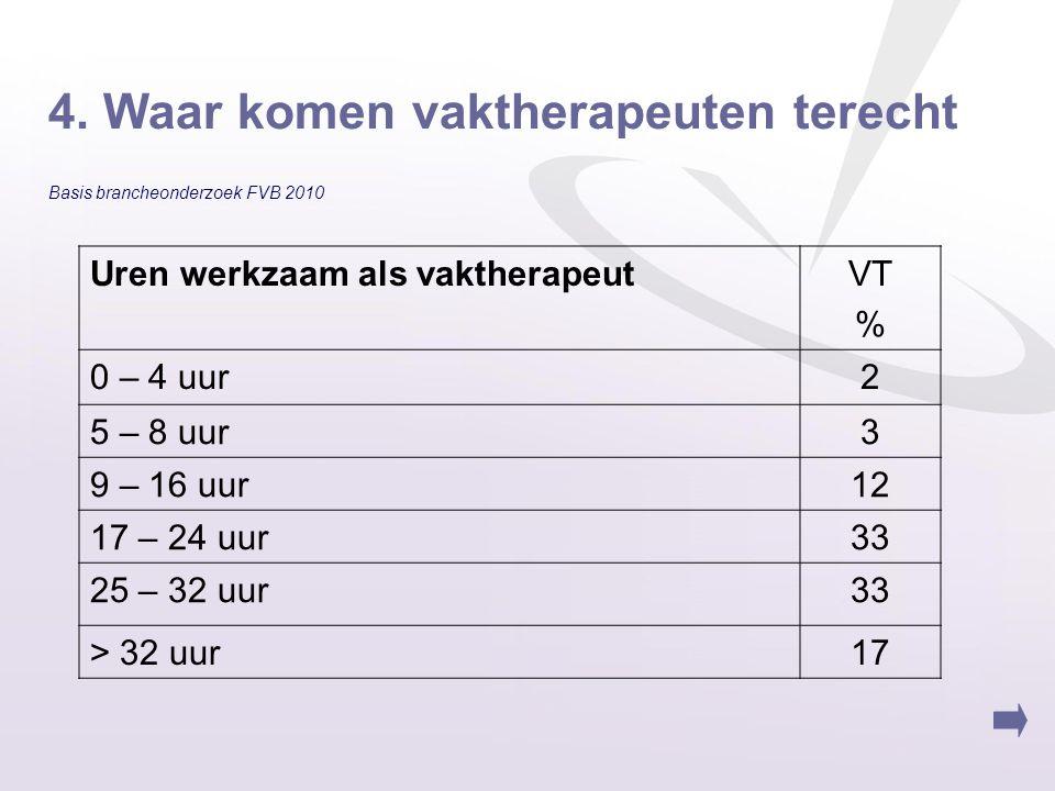 4. Waar komen vaktherapeuten terecht