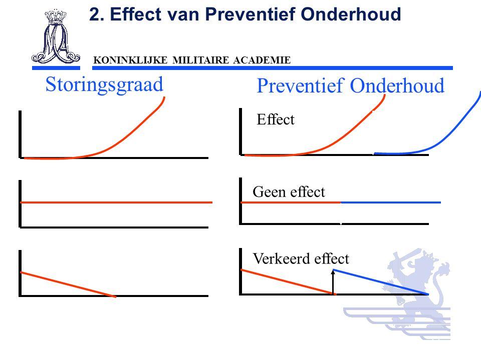 2. Effect van Preventief Onderhoud