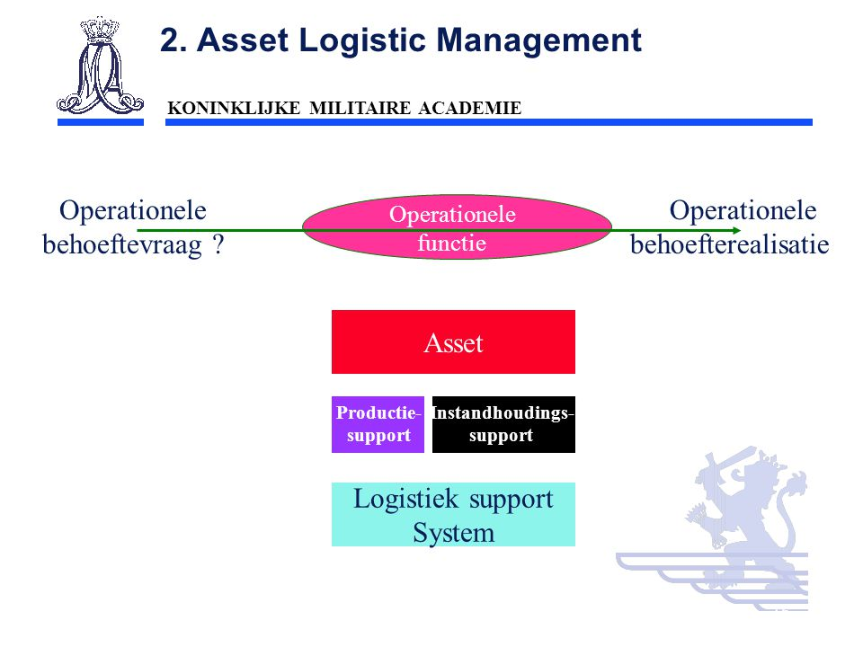 2. Asset Logistic Management