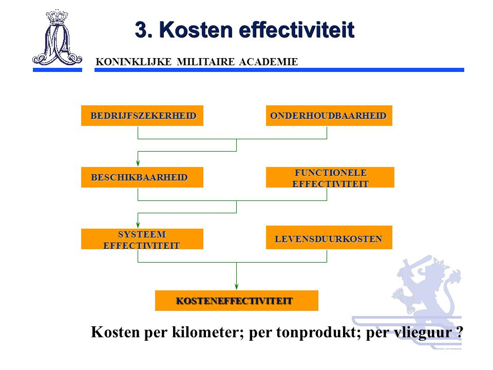 FUNCTIONELE EFFECTIVITEIT SYSTEEM EFFECTIVITEIT